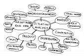 picture of marketing plan  - Mind map about market analysis with marketing related terms - JPG