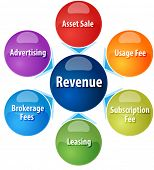 foto of revenue  - business strategy concept infographic diagram illustration of different sources of revenue vector - JPG
