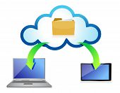 Cloud Computing With Different Devices