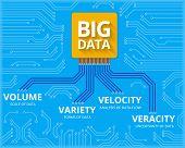 Big data - 4V visualisation