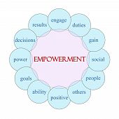 Empowerment Circular Word Concept