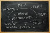 Change-Management-Strategie