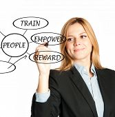 pic of empower  - manager writing motivation strategies as rewarding - JPG
