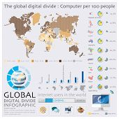 The World Map Of Global Digital Divide Infographic