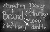 Branding Word Concept