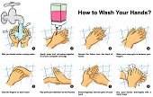 How to Clean Your Hand step by step infographic illustration correct way and instructions to wash th poster