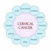 Cervical Cancer Circular Word Concept