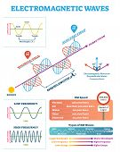 Scientific Electromagnetic Wave Structure And Parameters, Vector Illustration Diagram With Wavelengt poster