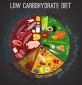 Low Carbohydrate Diet Poster. Colourful Vector Illustration Isolated On A Dark Grey Background. Heal poster