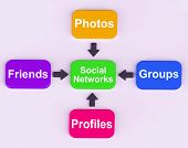 Social Networks Diagram Means Internet Networking Friends And Followers