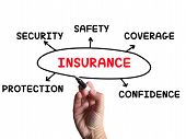 pic of safeguard  - Insurance Diagram Meaning Coverage Safeguard And Insuring - JPG