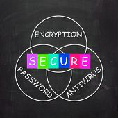 Antivirus Encryption And Password Mean Secure Internet