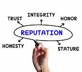 stock photo of trust  - Reputation Diagram Meaning Stature Trust And Credibility - JPG