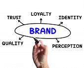 picture of perception  - Brand Diagram Meaning Company Perception And Trust - JPG