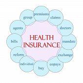 Health Insurance Circular Word Concept