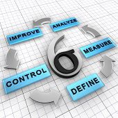 six Sigma Dmaic-Projekt-Methode