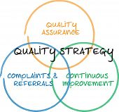 Quality strategy business diagram management whiteboard sketch illustration