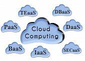 Cloud Computing Clouds Group
