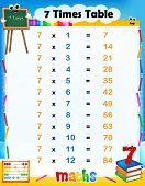 7 Times Table