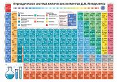 Periodic Table Elements Vector. Chemistry Chart.russian Version. English Translation: Periodic Table poster