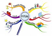 stock photo of formulas  - The formula for a successful future in the form of mind map - JPG