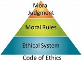 Ethics Code Business Diagram