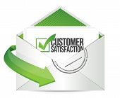Customer Support Mail Message Communication