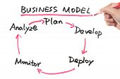 Business Model Concept