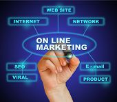 On Line Marketing