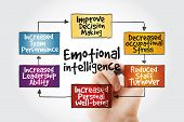 Emotional Intelligence Mind Map With Marker, Business Concept poster