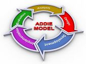Modelo de Addie