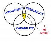 Credibilidade