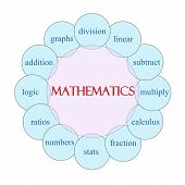 stock photo of subtraction  - Mathematics concept circular diagram in pink and blue with great terms such as division linear subtract and more - JPG