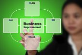 Business Woman do PDCA Plan Do Check Action for Business Continuous Improvement