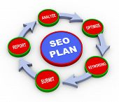 3D Seo Plan Process