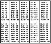 Multiplication table isolated on white