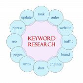 Keyword Research Circular Word Concept