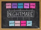 Nightmare Acronym - Negative Emotions