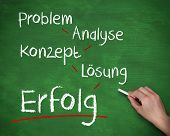Hand writing success terms in german with chalk on a green board