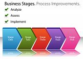 Business Process Improvements