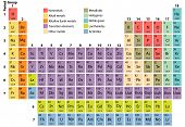Periodic Table Of The Elements met atoomnummer, symbool en gewicht voltooien