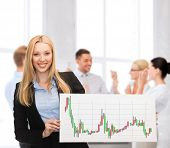business, money and office concept - smiling businesswoman with white board and forex chart on it in