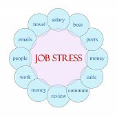 Job Stress Circular Word Concept