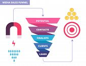 Purchasing Funnel. Business Marketing Infochart. Purchase Funnel Vector Diagram. Business Funnel Cha poster
