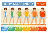 Body Mass Index Of Woman Obesity Weight Infographics With Age And Body Build Type Scale. Bmi Flat De poster