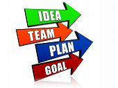 Idea, Team, Plan, Goal In Arrows