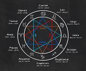 the twelve zodiac signs on a blackboard