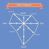 picture of wind-rose  - wind rose diagram vector with north - JPG