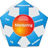 picture of mentoring  - business strategy concept infographic diagram illustration of usages of mentoring - JPG