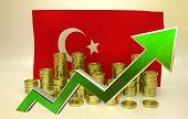 currency appreciation - New Turkish lira